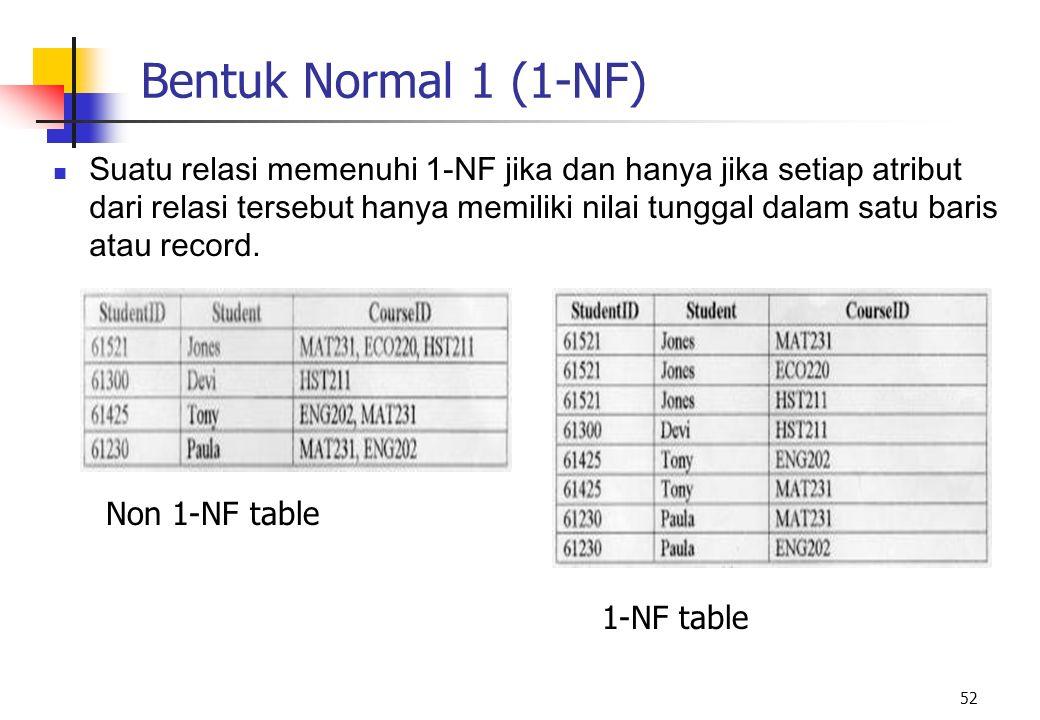 Bentuk Normal 1 (1-NF)