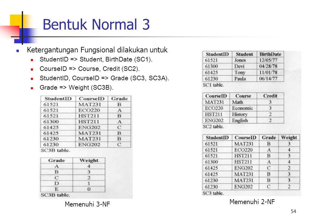 Bentuk Normal 3 Ketergantungan Fungsional dilakukan untuk