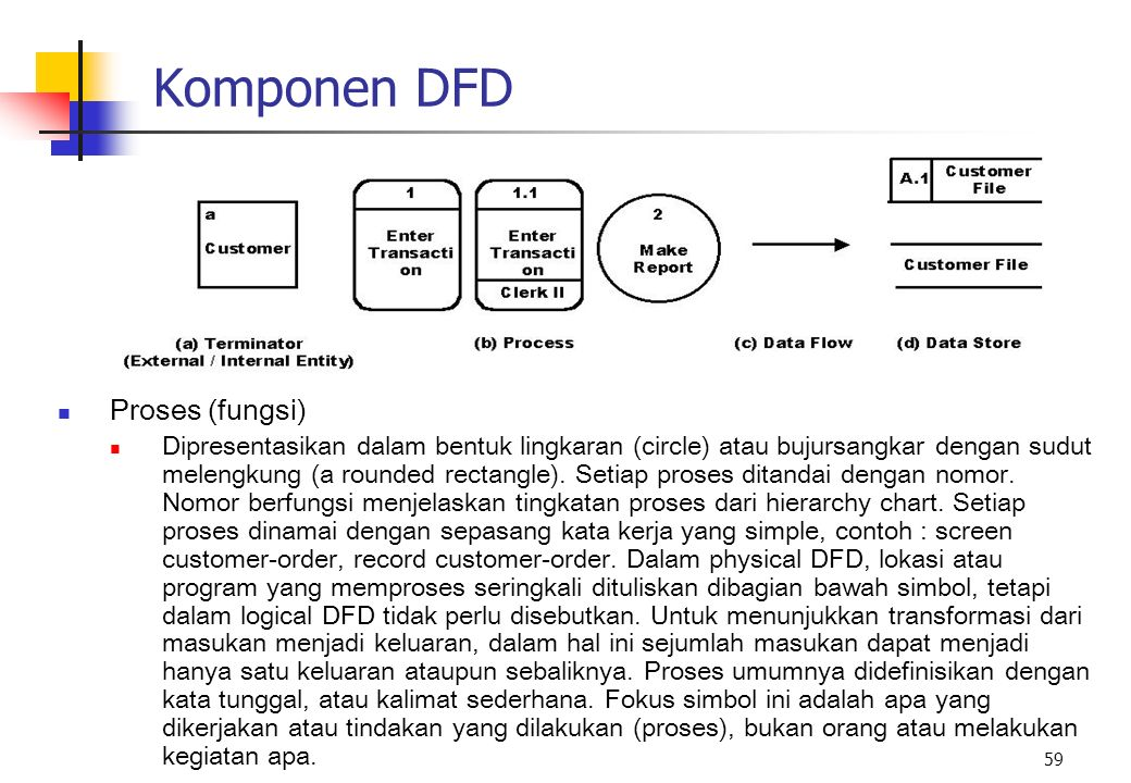 Komponen DFD Proses (fungsi)