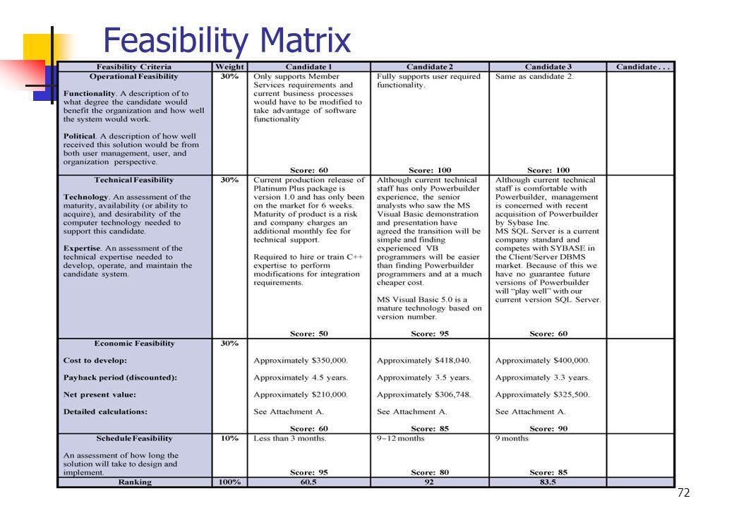 Feasibility Matrix No additional notes