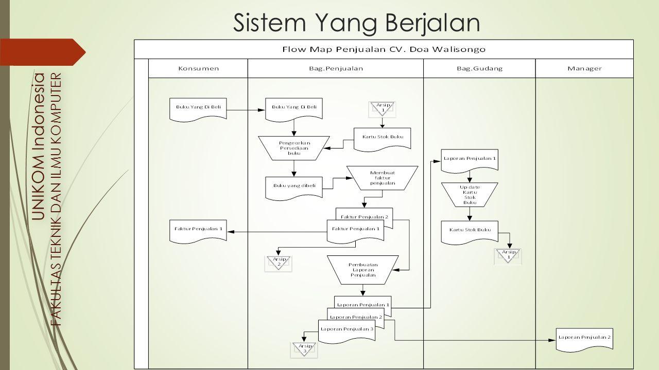 Sistem Yang Berjalan UNIKOM Indonesia