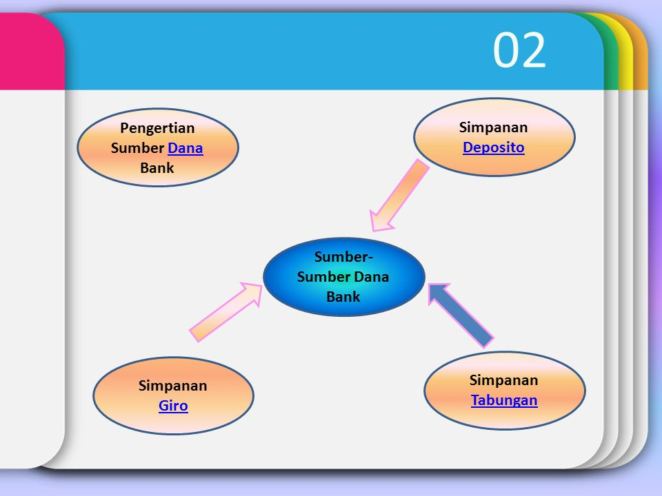 Pengertian Sumber Dana Bank Sumber-Sumber Dana Bank