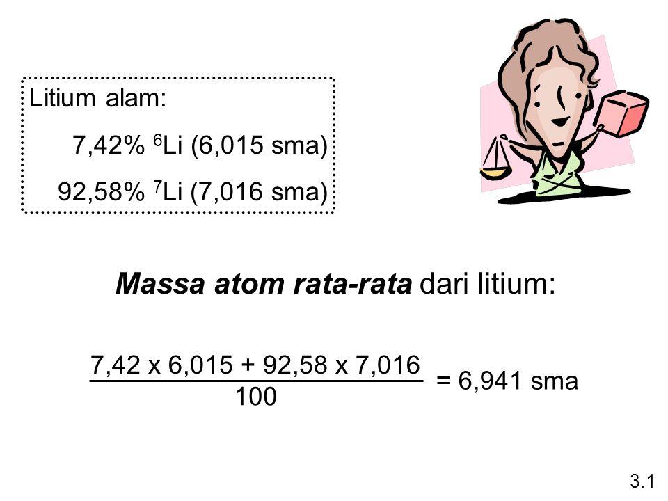 Massa atom rata-rata dari litium: