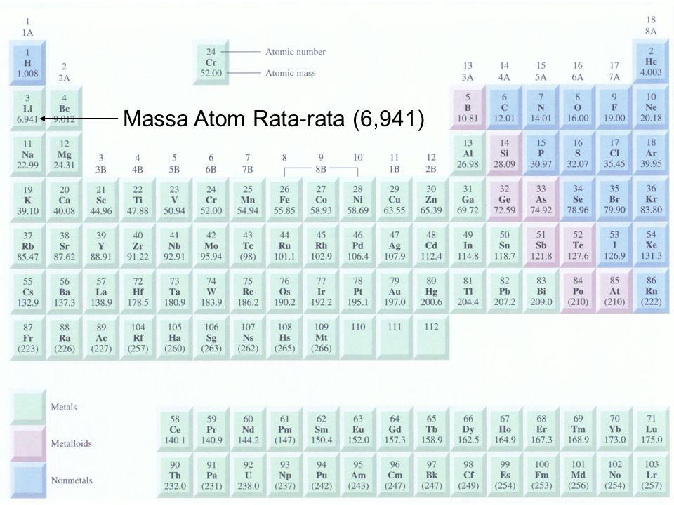 Massa Atom Rata-rata (6,941)