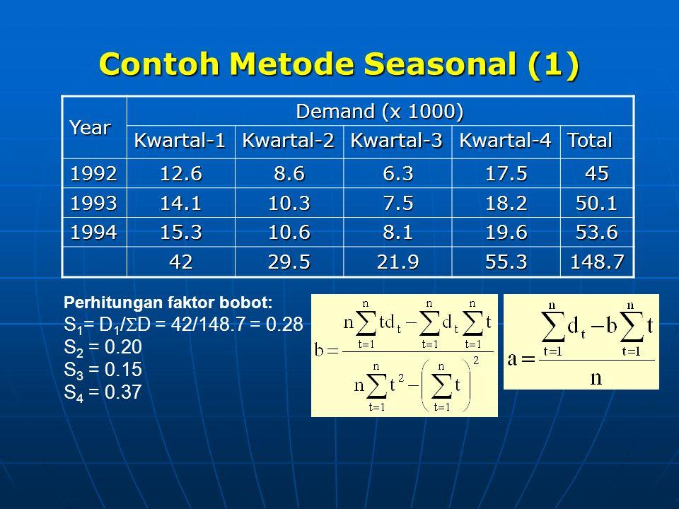 Contoh Metode Seasonal (1)