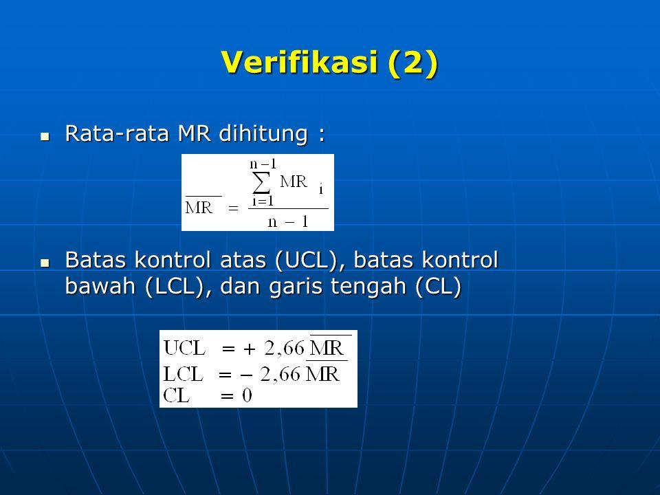 Verifikasi (2) Rata-rata MR dihitung :