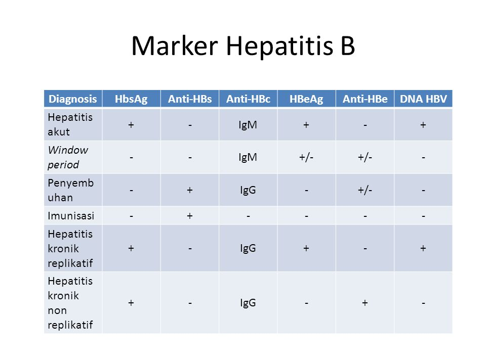 Marker Hepatitis B Diagnosis HbsAg Anti-HBs Anti-HBc HBeAg Anti-HBe