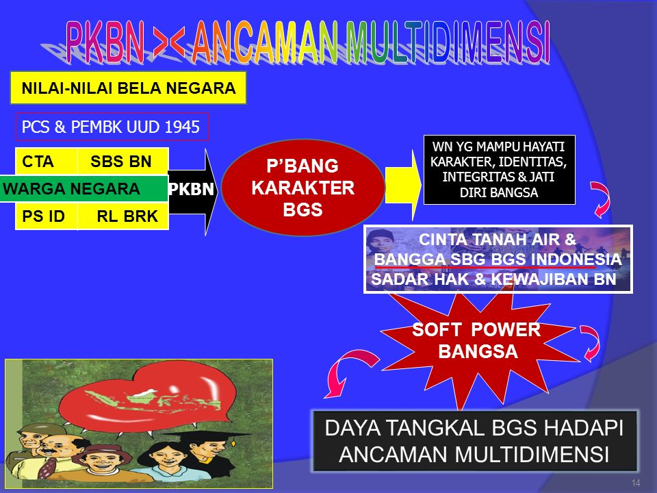 NILAI-NILAI BELA NEGARA BANGGA SBG BGS INDONESIA
