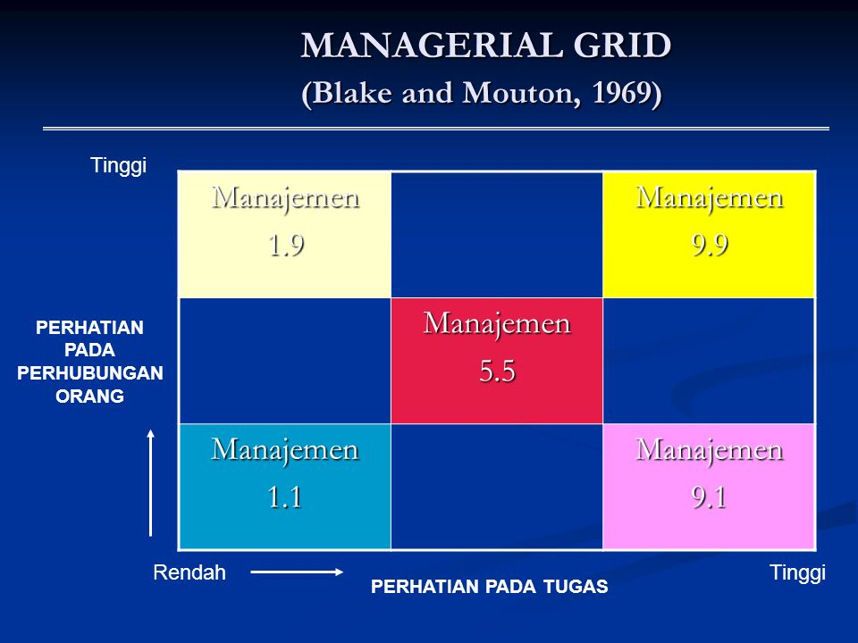 MANAGERIAL GRID (Blake and Mouton, 1969)
