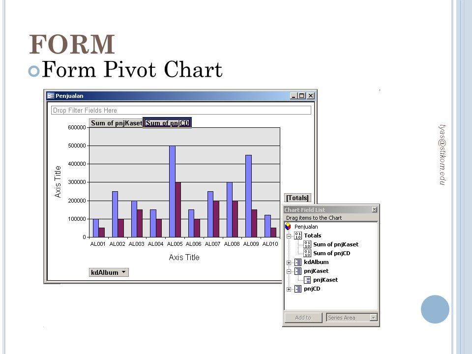FORM Form Pivot Chart tyas@stikom.edu