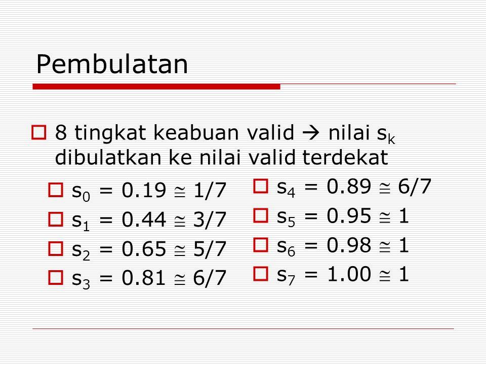 Pembulatan 8 tingkat keabuan valid  nilai sk dibulatkan ke nilai valid terdekat. s4 = 0.89  6/7.