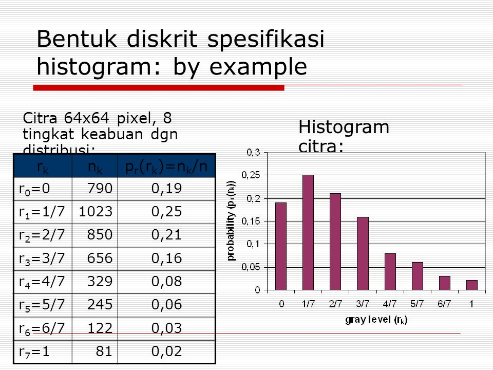 Bentuk diskrit spesifikasi histogram: by example