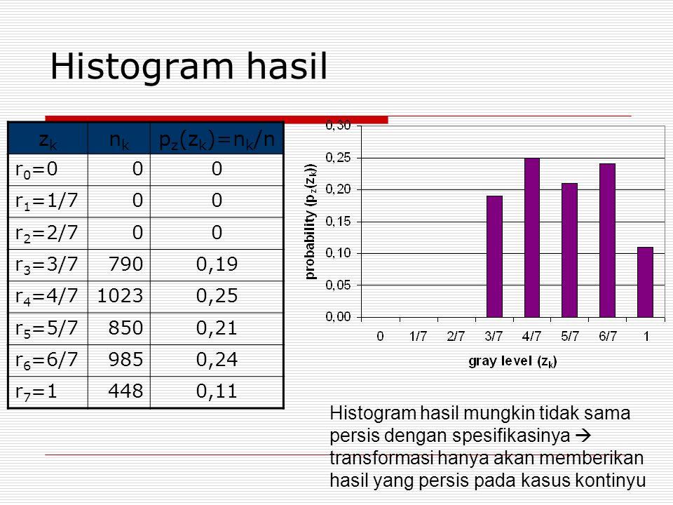 Histogram hasil zk nk pz(zk)=nk/n r0=0 r1=1/7 r2=2/7 r3=3/7 790 0,19