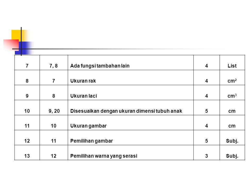 7 7, 8. Ada fungsi tambahan lain. 4. List. 8. Ukuran rak. cm2. 9. Ukuran laci. cm3. 10. 9, 20.