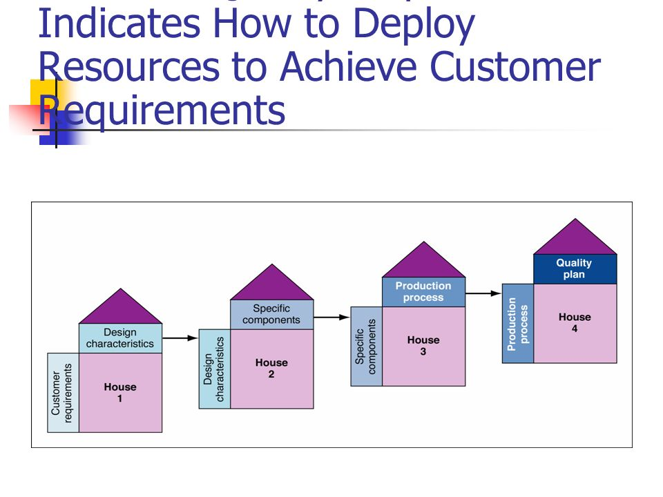 House of Quality Sequence Indicates How to Deploy Resources to Achieve Customer Requirements
