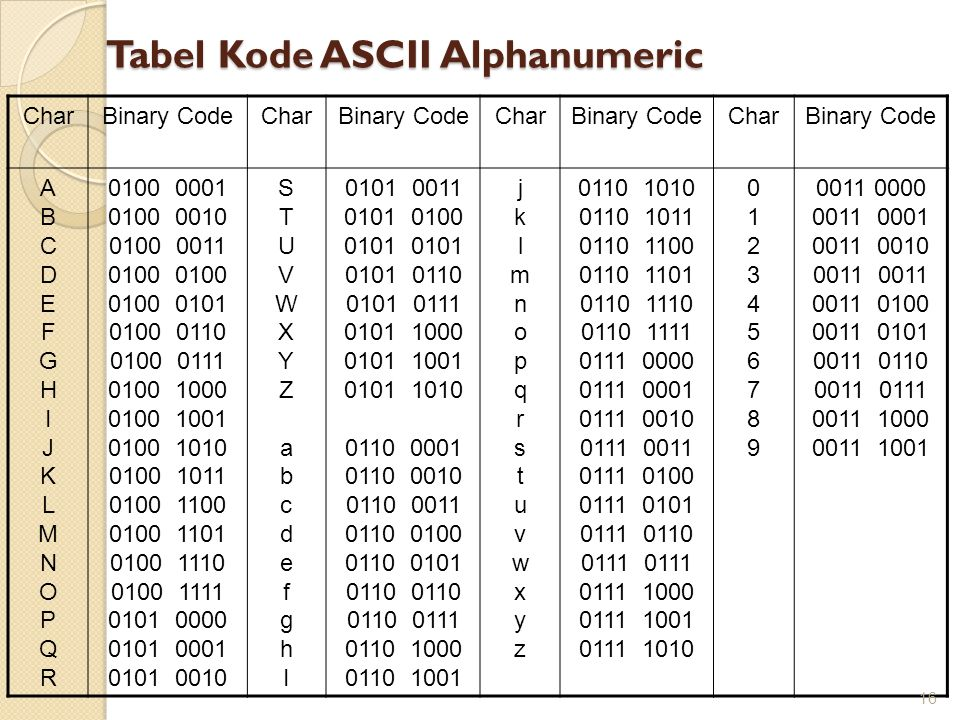 Tabel Kode ASCII Alphanumeric