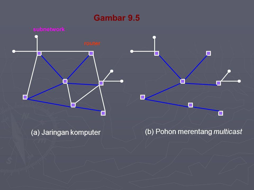 Gambar 9.5 ● ● (b) Pohon merentang multicast (a) Jaringan komputer