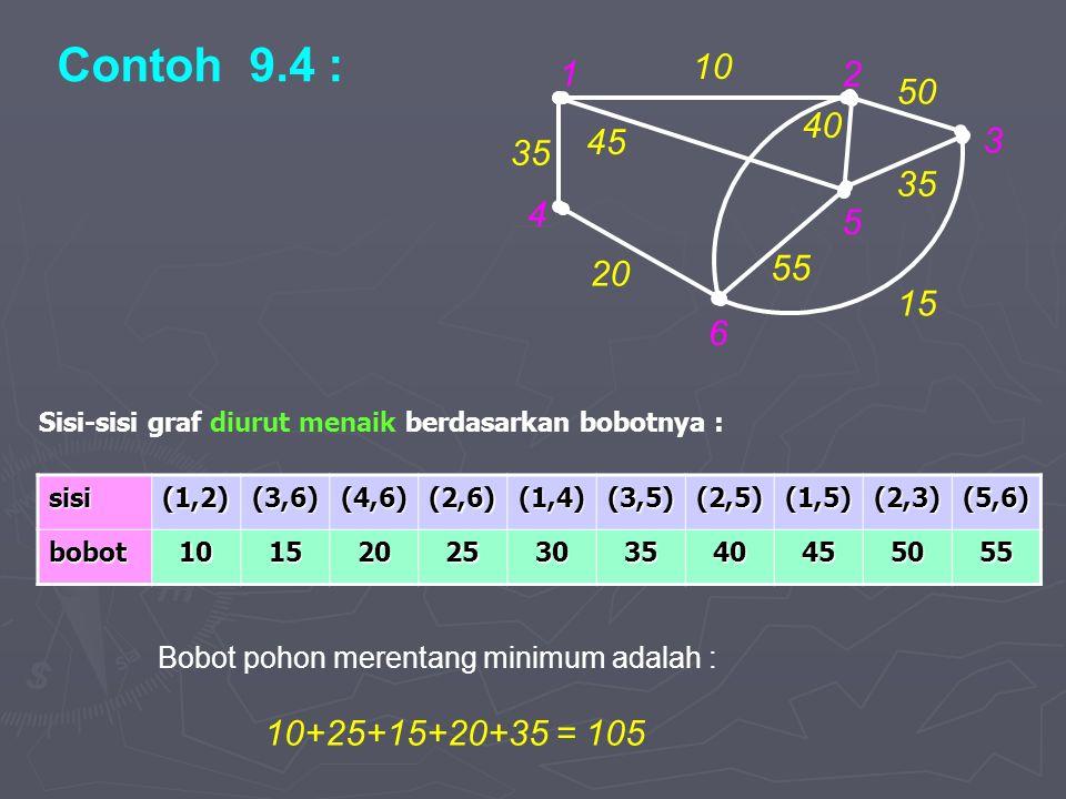 Contoh 9.4 : 1. 2. 4. 6. 5. 3. 10. 20. 35. 15. 55. 45. 40. 50. Sisi-sisi graf diurut menaik berdasarkan bobotnya :