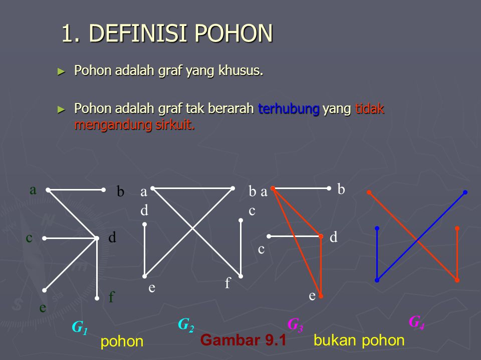 1. DEFINISI POHON G1 a c d e f b a d b a c b d c f e e G2 G3 G4 pohon