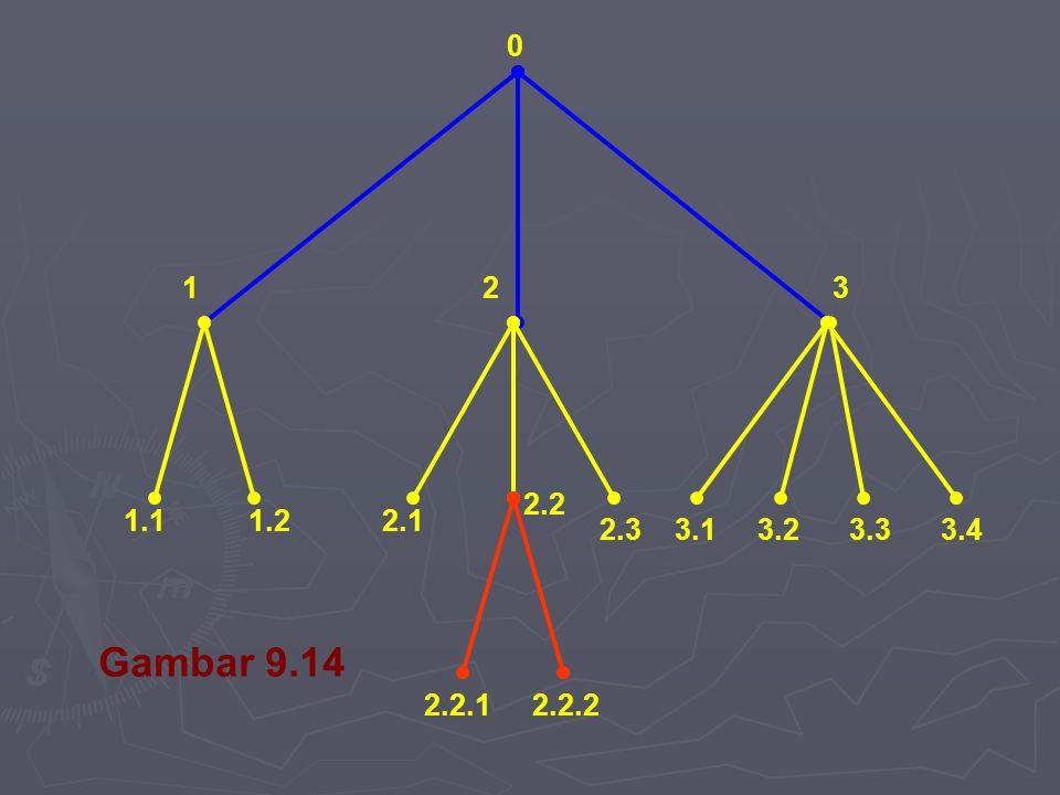 1 2 3 2.2 1.1 1.2 2.1 2.3 3.1 3.2 3.3 3.4 Gambar 9.14 2.2.1 2.2.2