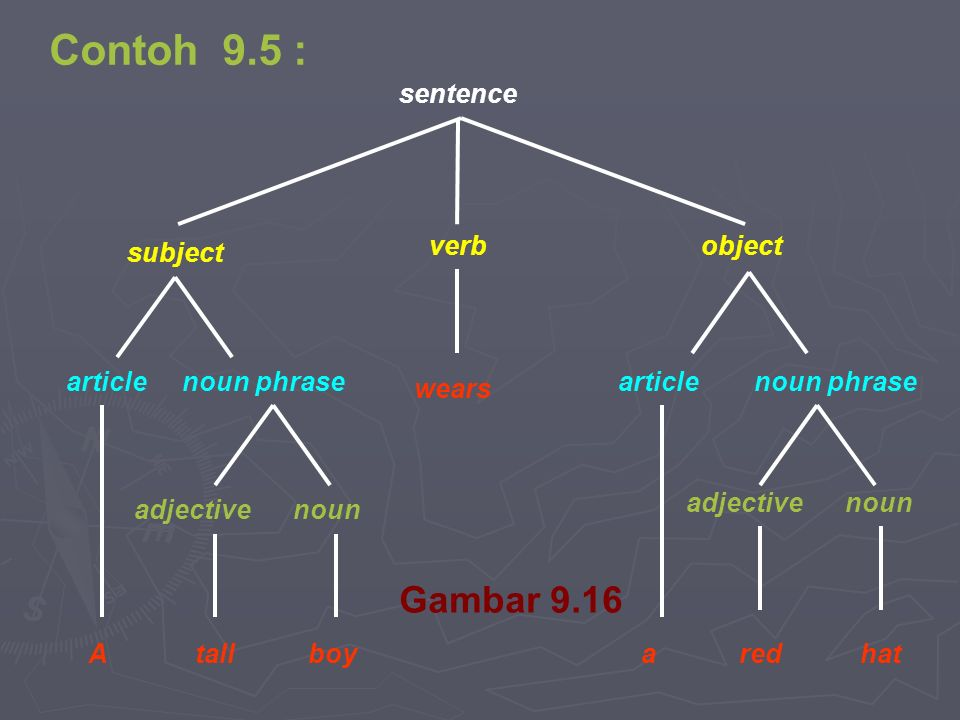 Contoh 9.5 : Gambar 9.16 sentence verb object subject article