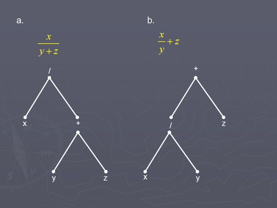 a. b. + / x + z / y z x y