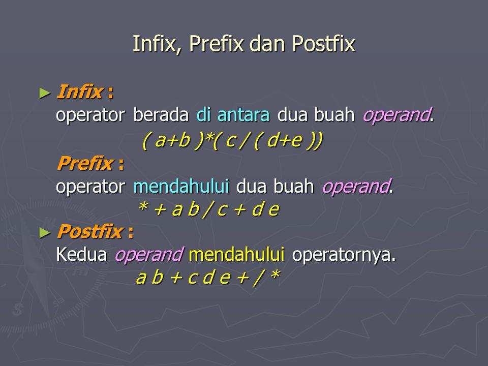 Infix, Prefix dan Postfix