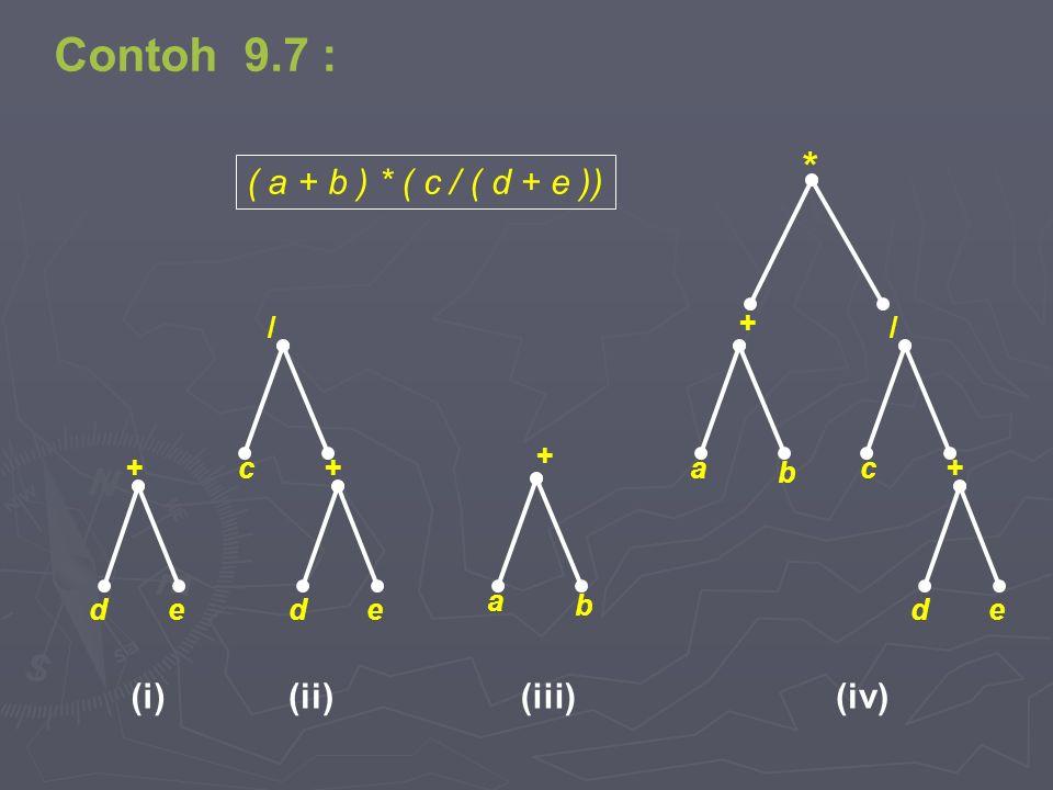 Contoh 9.7 : * ( a + b ) * ( c / ( d + e )) (i) (ii) (iii) (iv) / c b