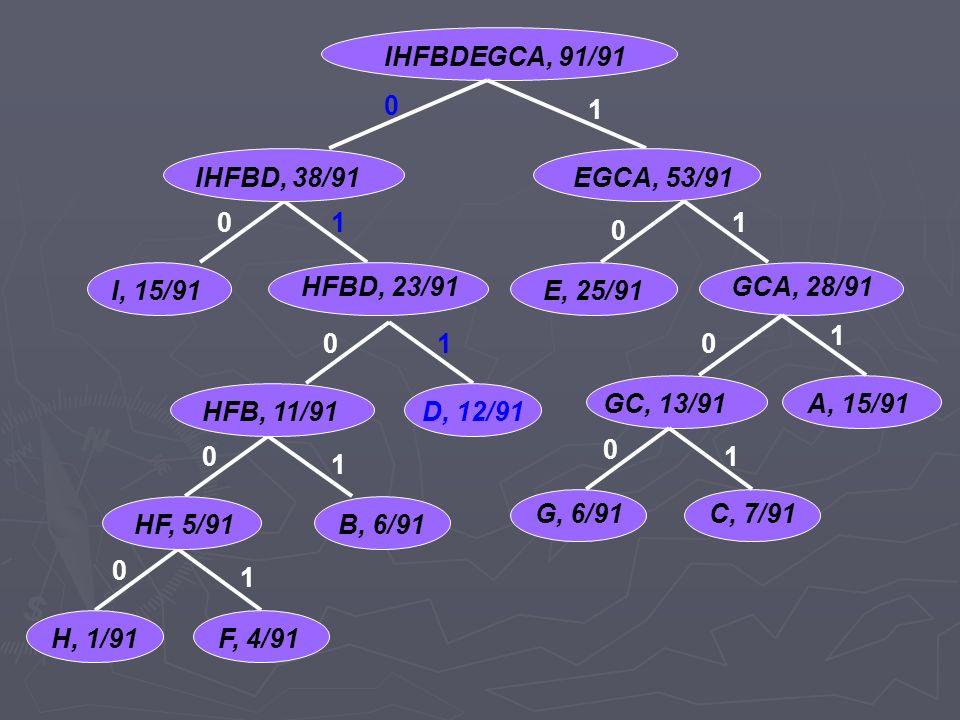 IHFBDEGCA, 91/91 1. IHFBD, 38/91. EGCA, 53/91. 1. 1. I, 15/91. HFBD, 23/91. E, 25/91. GCA, 28/91.