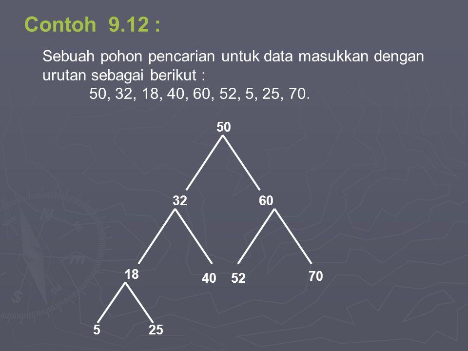 Contoh 9.12 : Sebuah pohon pencarian untuk data masukkan dengan