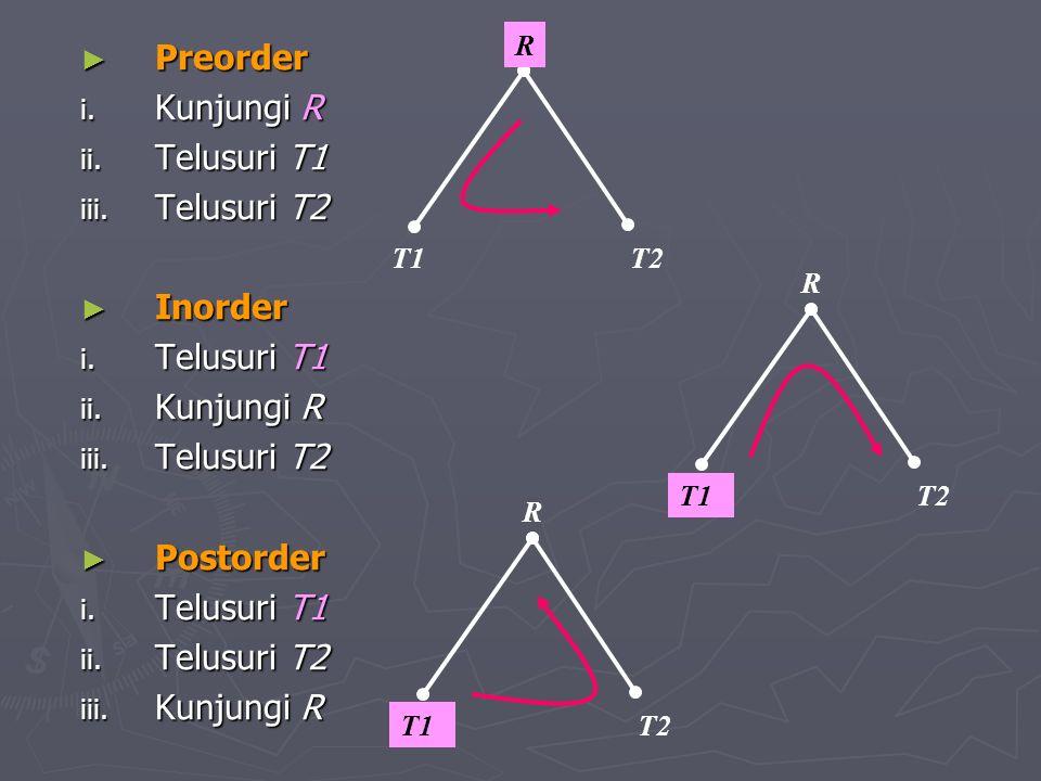 Preorder Kunjungi R Telusuri T1 Telusuri T2 Inorder Postorder R T1 T2
