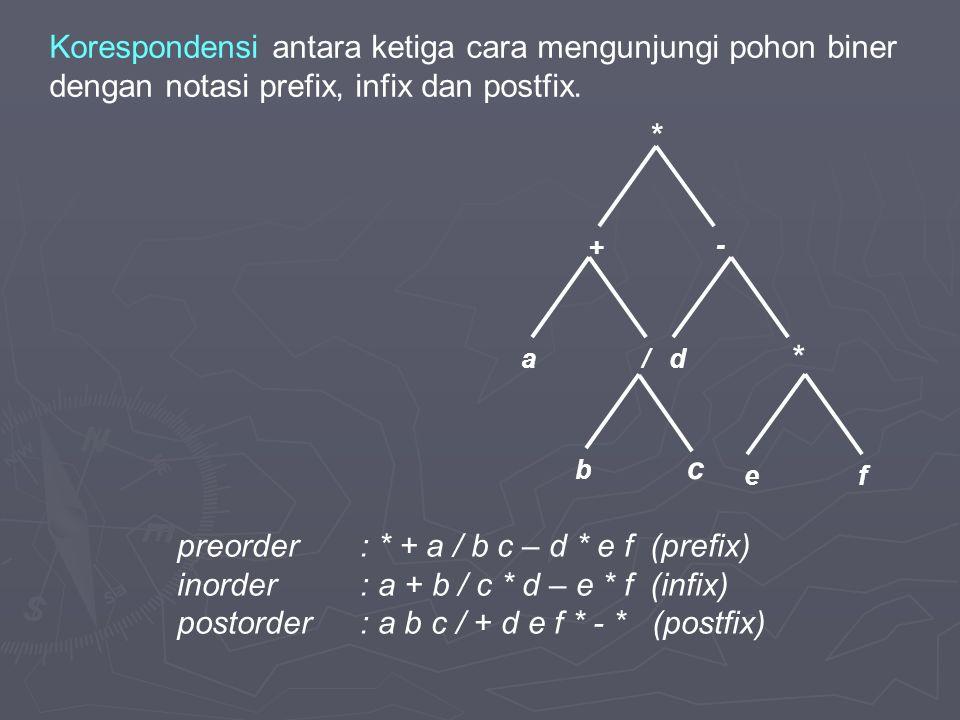 Korespondensi antara ketiga cara mengunjungi pohon biner