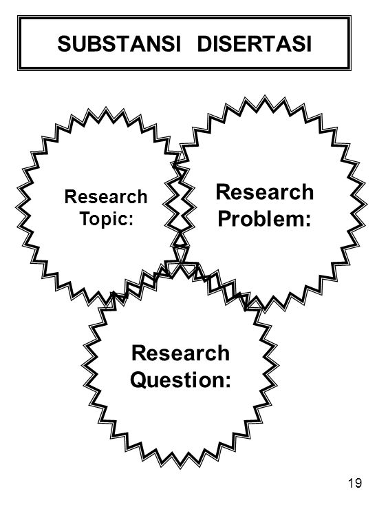 SUBSTANSI DISERTASI Research Problem: Research Question:
