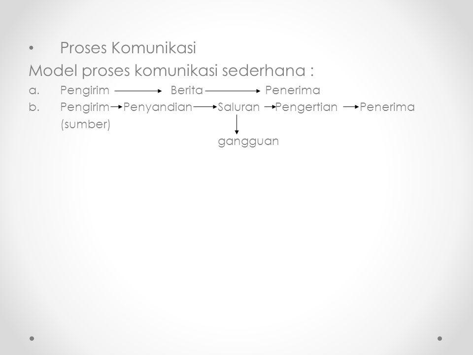 Model proses komunikasi sederhana :
