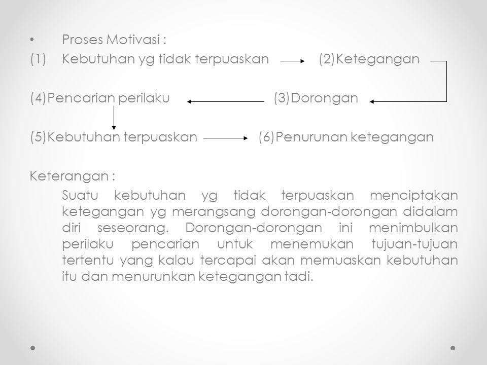 Proses Motivasi : Kebutuhan yg tidak terpuaskan (2)Ketegangan. (4)Pencarian perilaku (3)Dorongan.