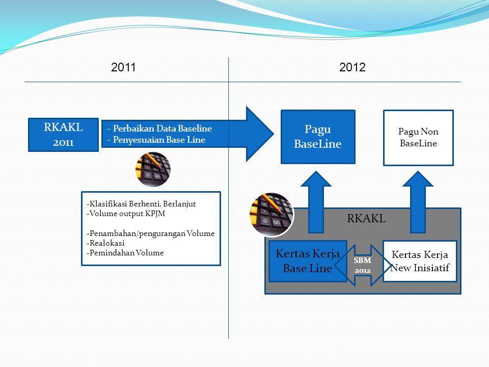 2011 2012 Pagu BaseLine RKAKL 2011 RKAKL Kertas Kerja Base Line