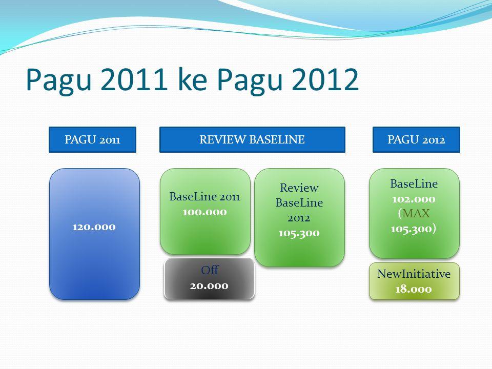 Pagu 2011 ke Pagu 2012 PAGU 2011 REVIEW BASELINE PAGU 2012 120.000
