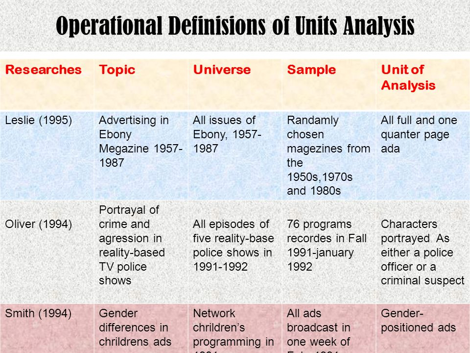 Operational Definisions of Units Analysis