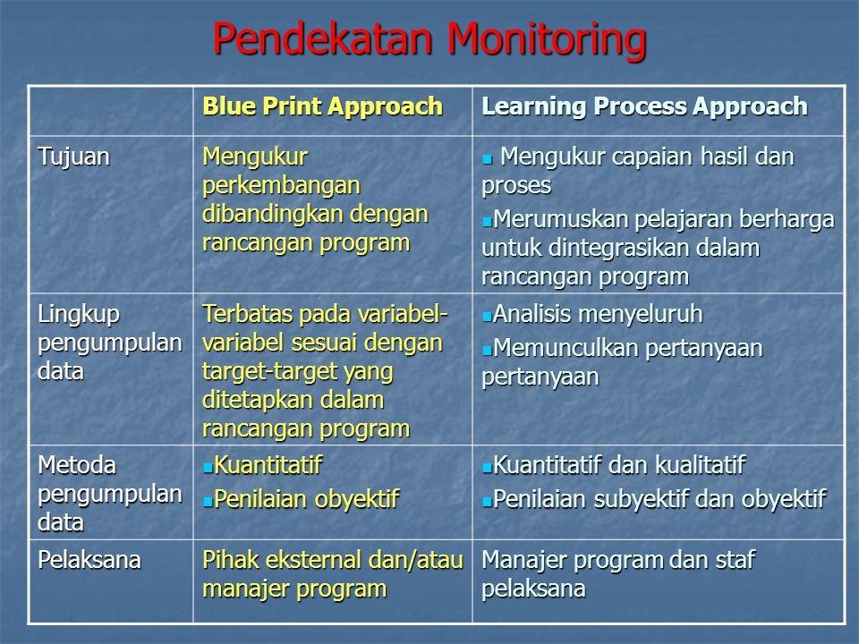 Pendekatan Monitoring
