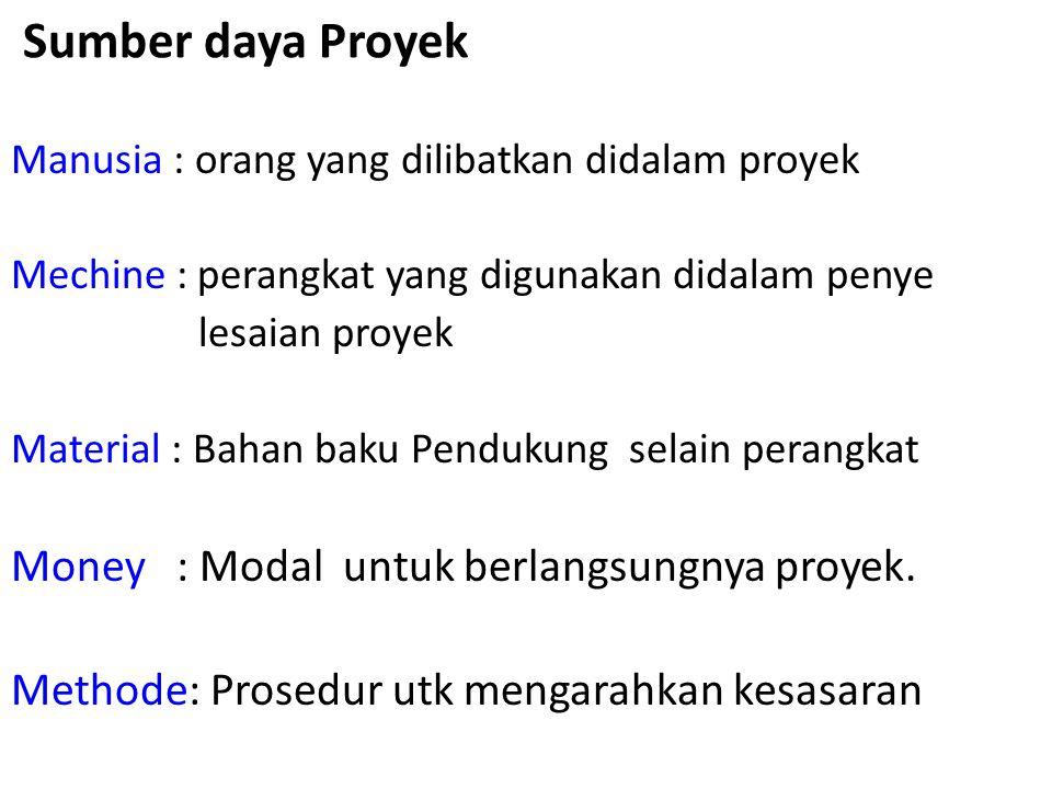 Sumber daya Proyek Money : Modal untuk berlangsungnya proyek.