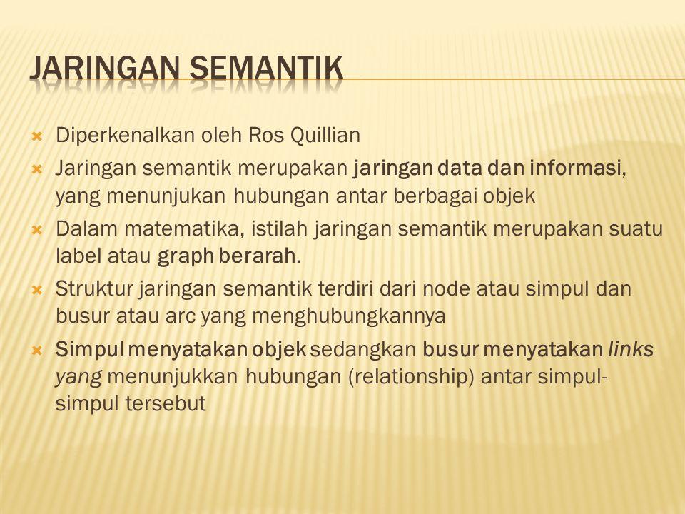 Jaringan Semantik Diperkenalkan oleh Ros Quillian