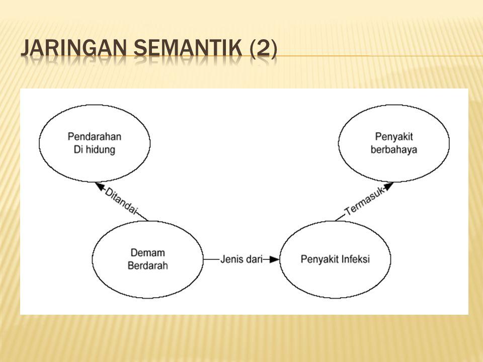 Jaringan semantik (2)
