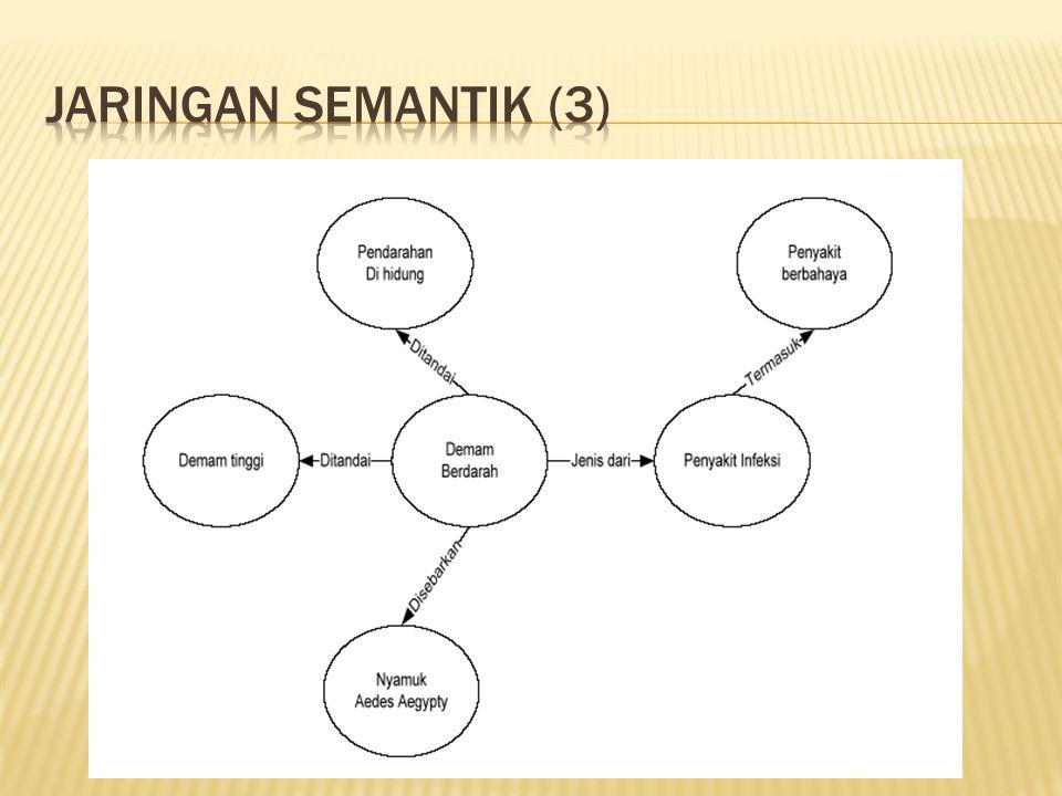 Jaringan semantik (3)
