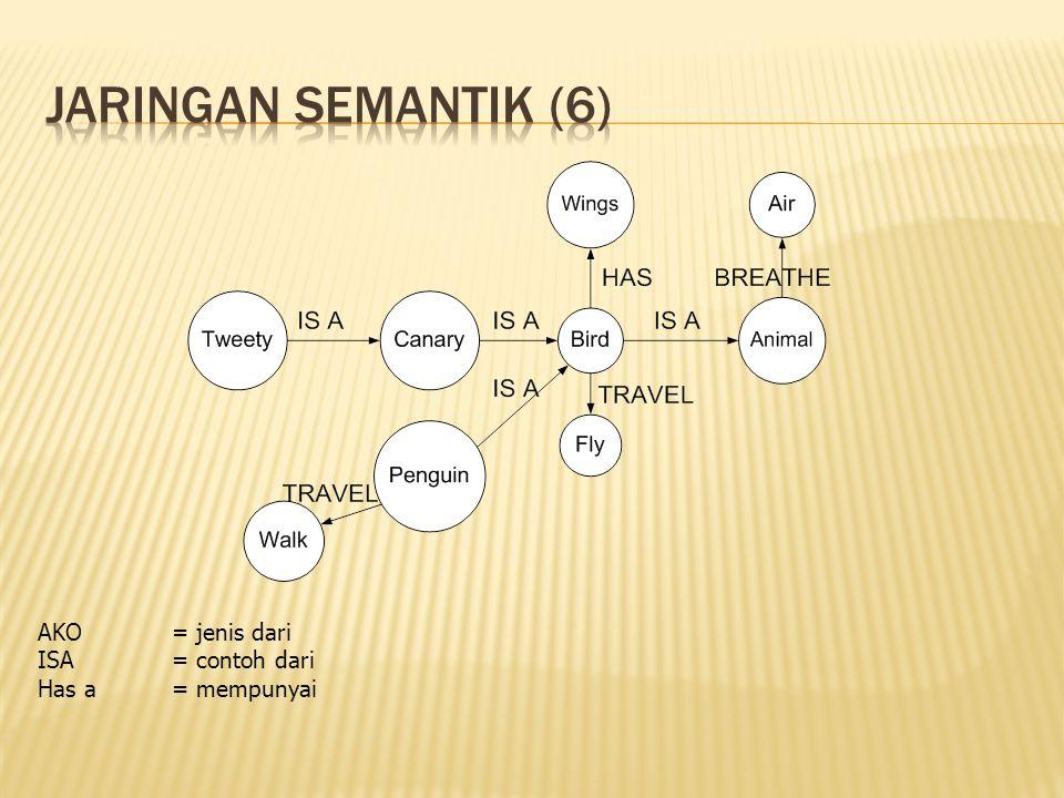 Jaringan semantik (6) AKO = jenis dari ISA = contoh dari