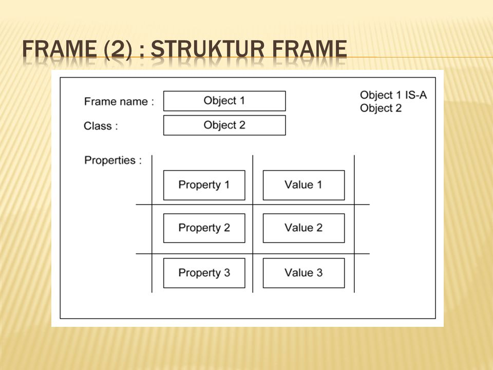 Frame (2) : Struktur frame