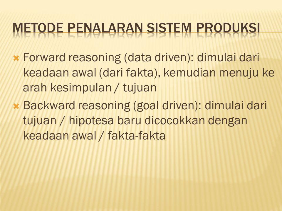 Metode Penalaran Sistem Produksi