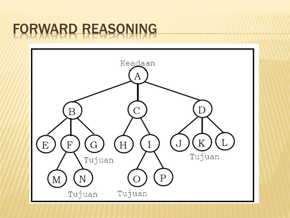 Forward reasoning