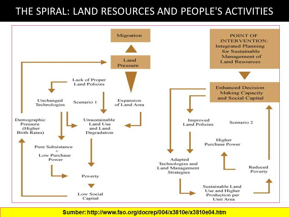 THE SPIRAL: LAND RESOURCES AND PEOPLE S ACTIVITIES