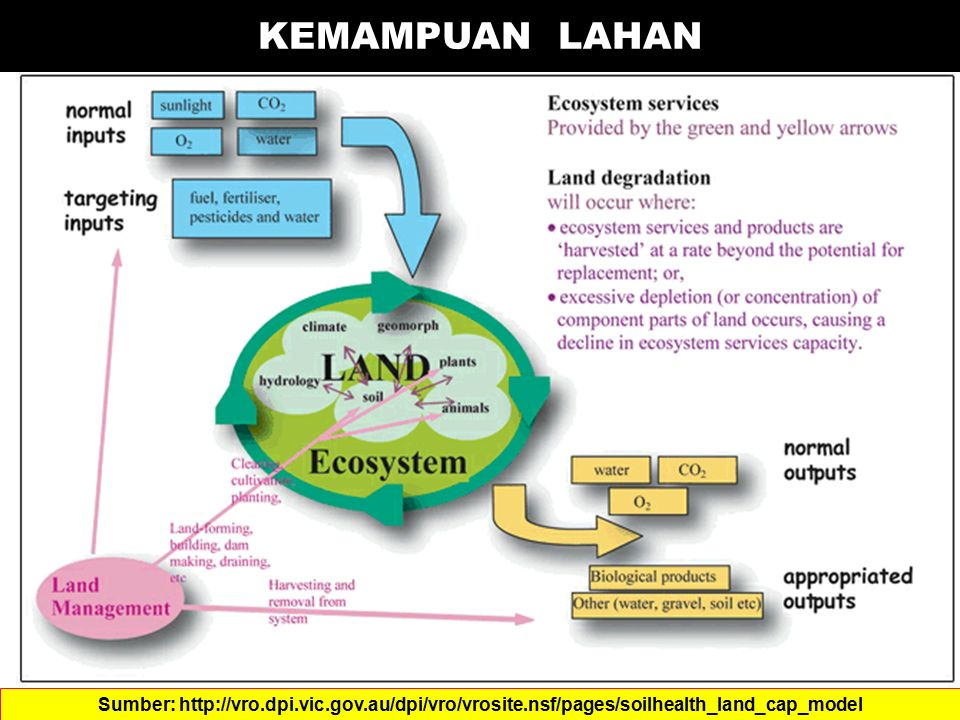 KEMAMPUAN LAHAN Sumber: http://vro.dpi.vic.gov.au/dpi/vro/vrosite.nsf/pages/soilhealth_land_cap_model.