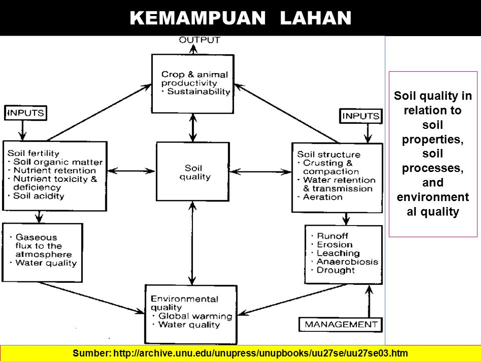 KEMAMPUAN LAHAN Soil quality in relation to soil properties,